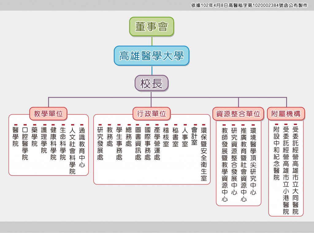 KMU組織圖